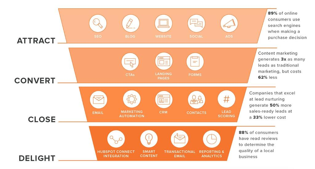Inbound Marketing Buyers Journey